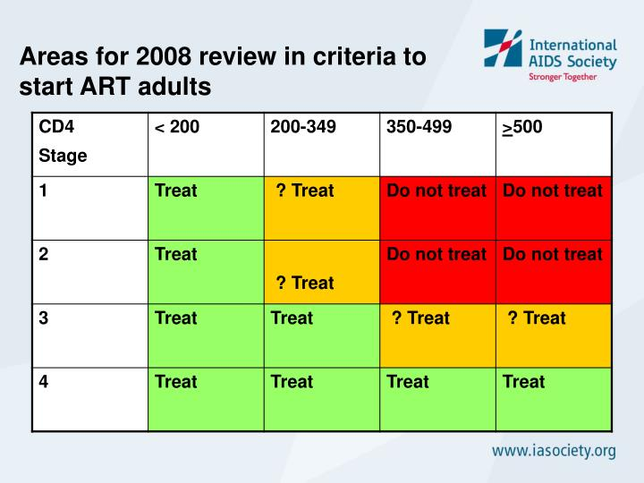 Areas for 2008 review in criteria to start ART adults