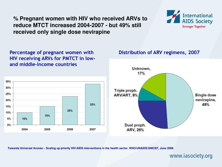% Pregnant women with HIV who received ARVs to reduce MTCT increased 2004-2007 - but 49% still recei...