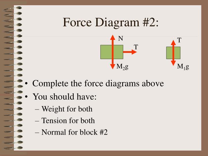 Force Diagram #2: