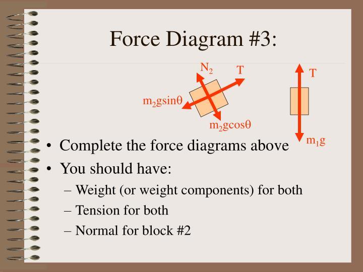 Force Diagram #3: