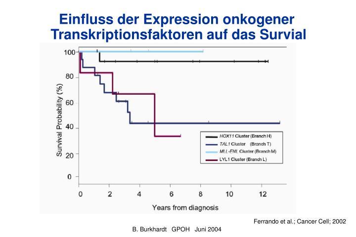 Einfluss der Expression onkogener