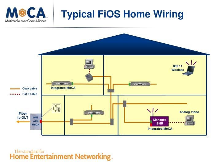 home in the car amp wiring diagram fios wiring in the home ppt - enabling service with moca 11 feb 2010 mocalliance ...