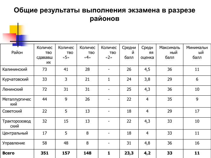 Общие результаты выполнения экзамена в разрезе районов