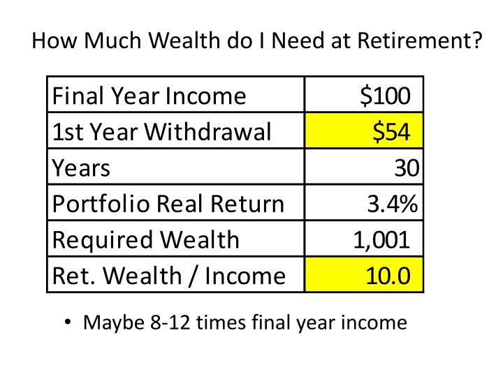 How Much Wealth do I Need at Retirement?