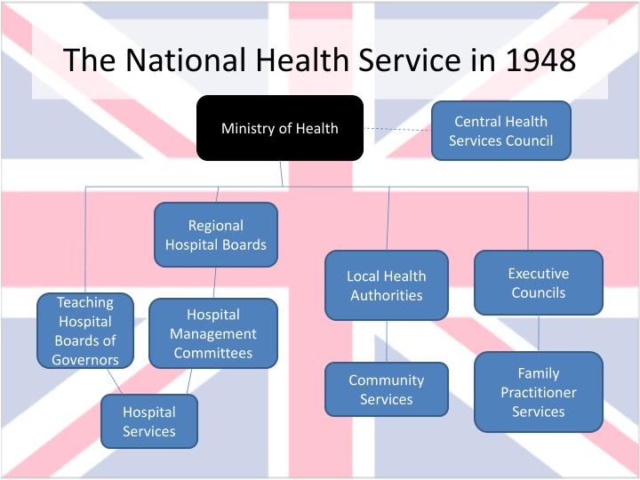 a study of the national health service in the united kingdom In 2002, the uk government launched the nhs care records service, intended  in the blunders of our governments, a survey of government.