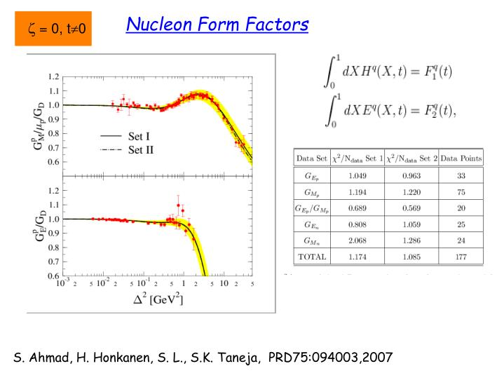 Nucleon Form Factors