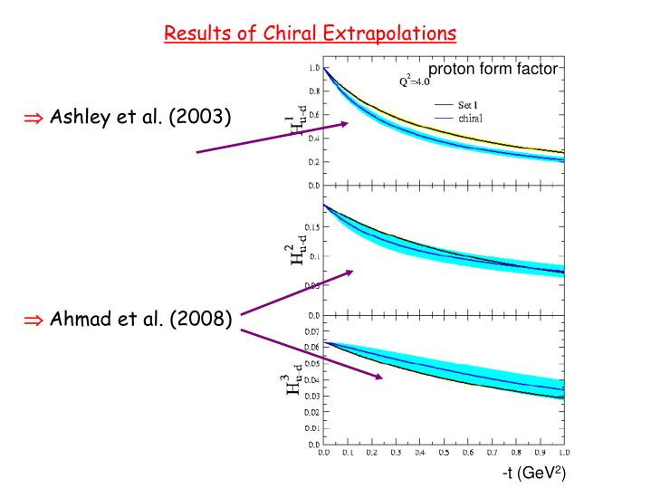 Results of Chiral Extrapolations