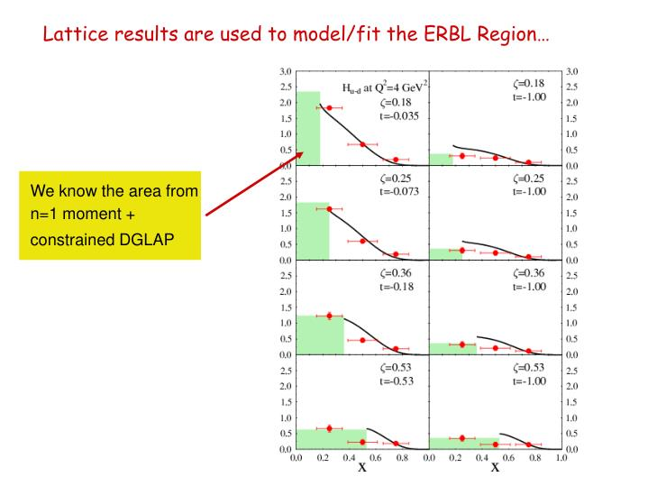 Lattice results are used to model/fit the ERBL Region…