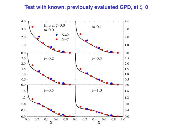 Test with known, previously evaluated GPD, at