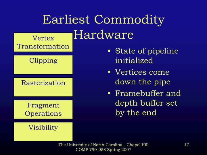 Earliest Commodity Hardware