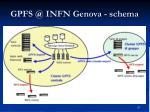 gpfs @ infn genova schema