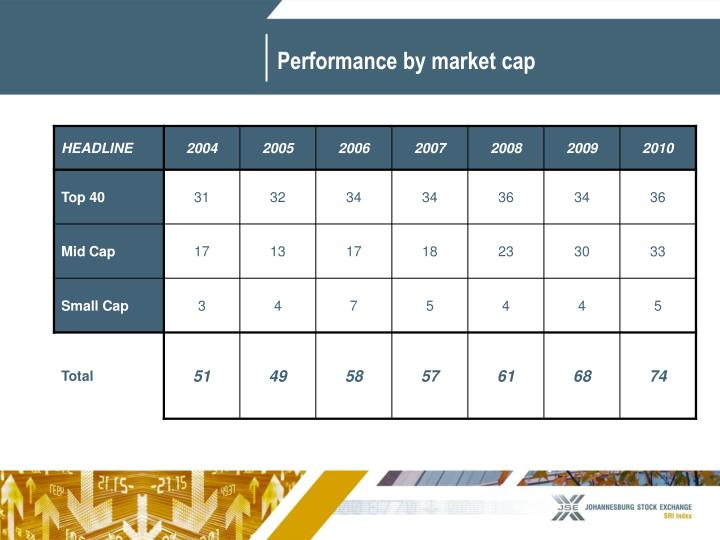 Performance by market cap