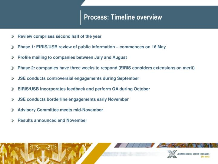 Process: Timeline overview
