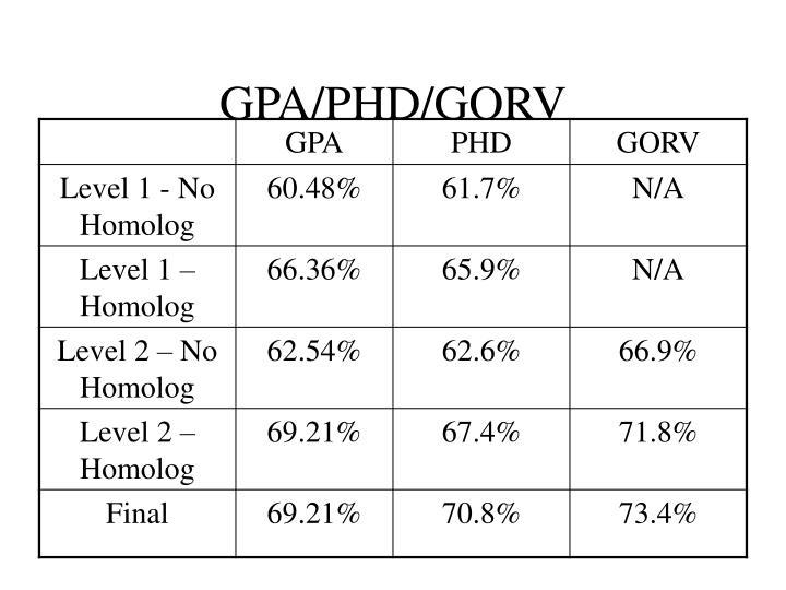 GPA/PHD/GORV