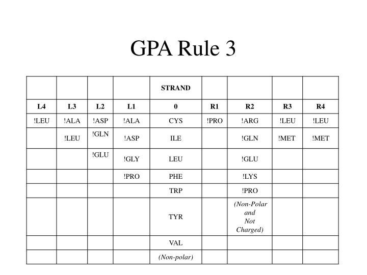 GPA Rule 3