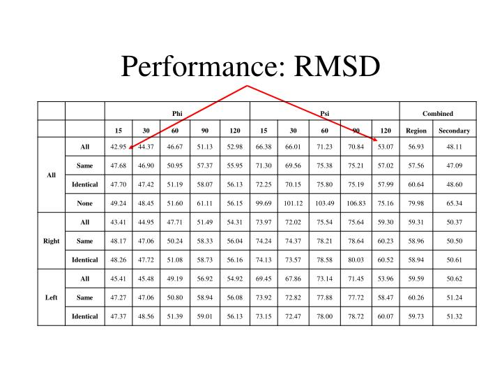 Performance: RMSD