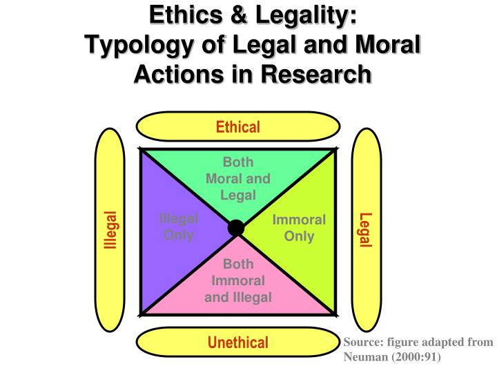 ethics morality and legality essay The two aspects in which ethics, morality, and law differ in regards to affecting the decisions of your local law enforcement officers.