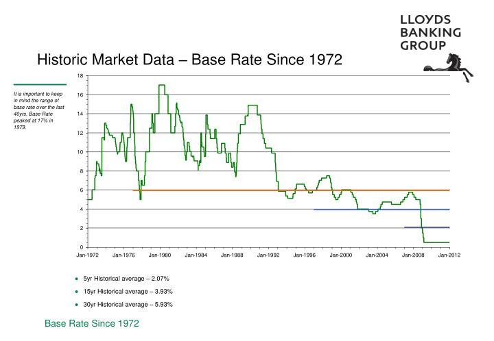 Historic Market Data – Base Rate Since 1972
