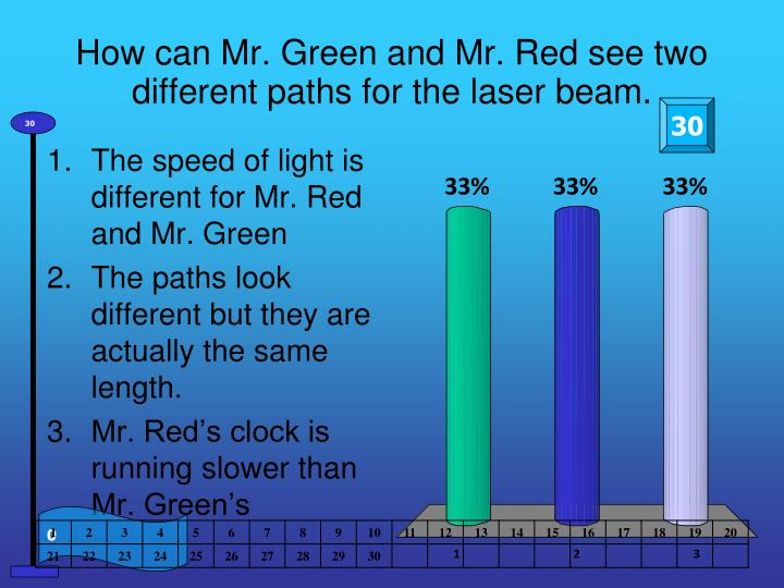 How can Mr. Green and Mr. Red see two different paths for the laser beam.