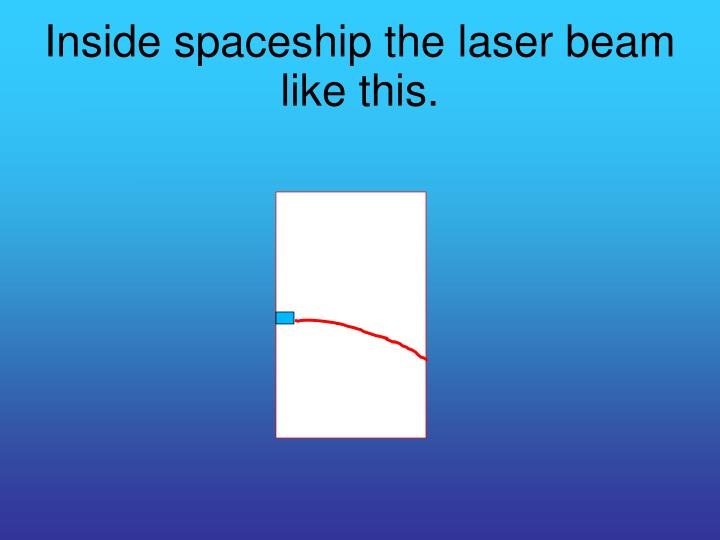Inside spaceship the laser beam  like this.