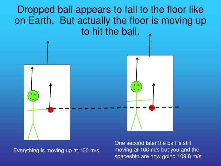 Dropped ball appears to fall to the floor like on Earth.  But actually the floor is moving up to hit the ball.