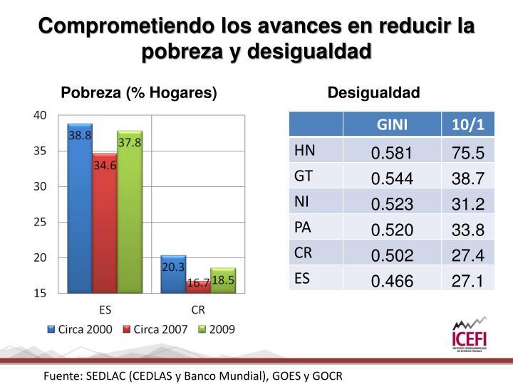 Comprometiendo los avances en reducir la pobreza y desigualdad