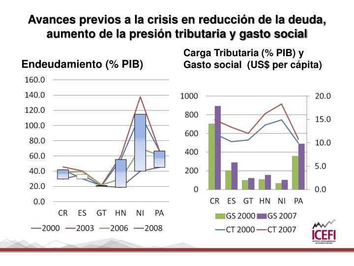 Avances previos a la crisis en reducción de la deuda, aumento de la presión tributaria y gasto social