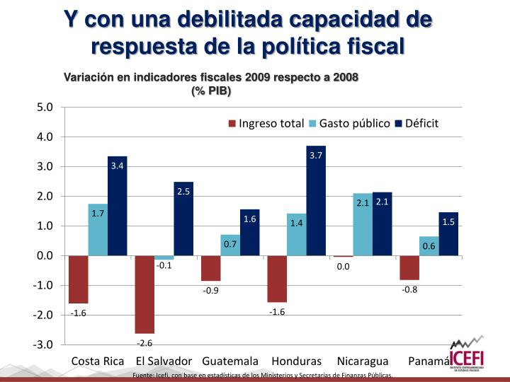 Variación en indicadores fiscales 2009 respecto a 2008