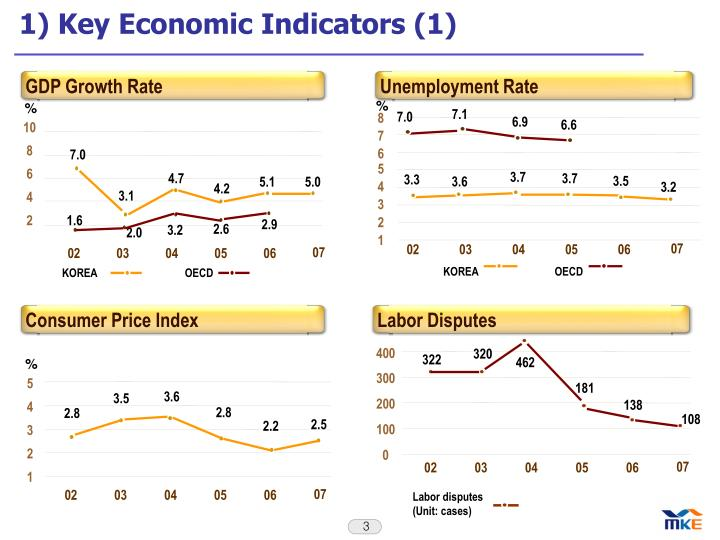 1) Key Economic Indicators (1)