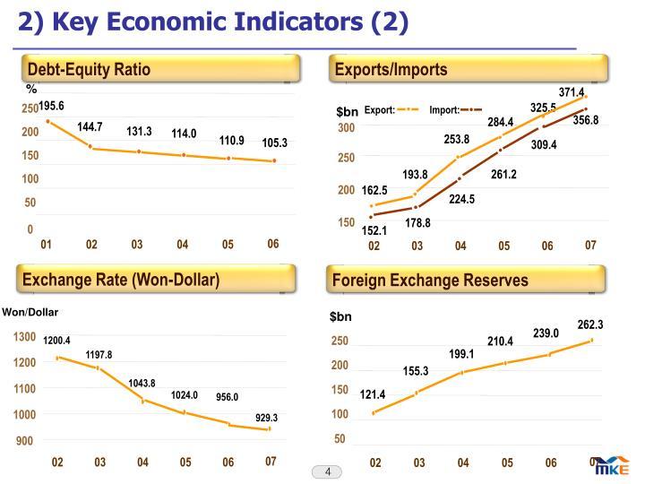 2) Key Economic Indicators (2)