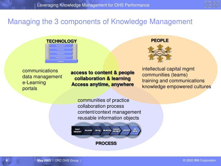 Components of knowledge systems   Homework Example - bluemoonadv com