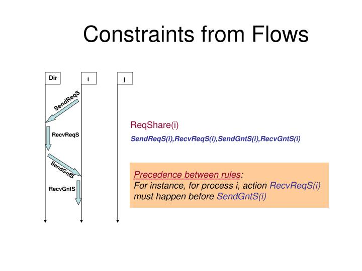 Constraints from Flows