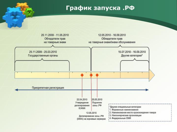 График запуска .РФ