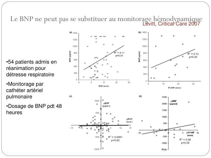 Le BNP ne peut pas se substituer au monitorage hémodynamique