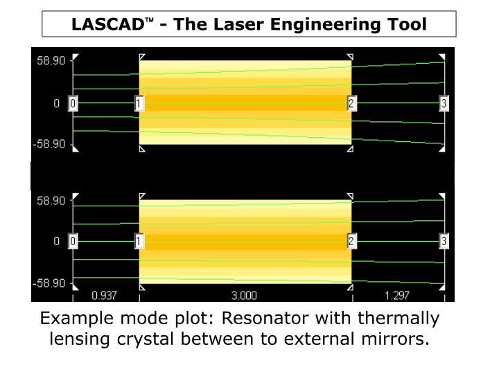 Example mode plot: Resonator with thermally lensing crystal between to external mirrors.