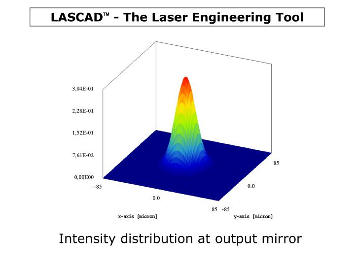 Intensity distribution at output mirror