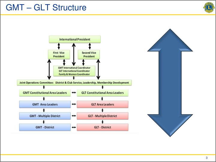 Gmt glt structure