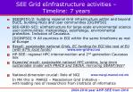 see grid einfrastructure activities timeline 7 years