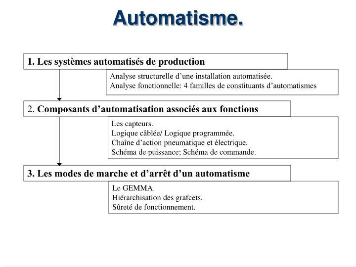 automatisme n.