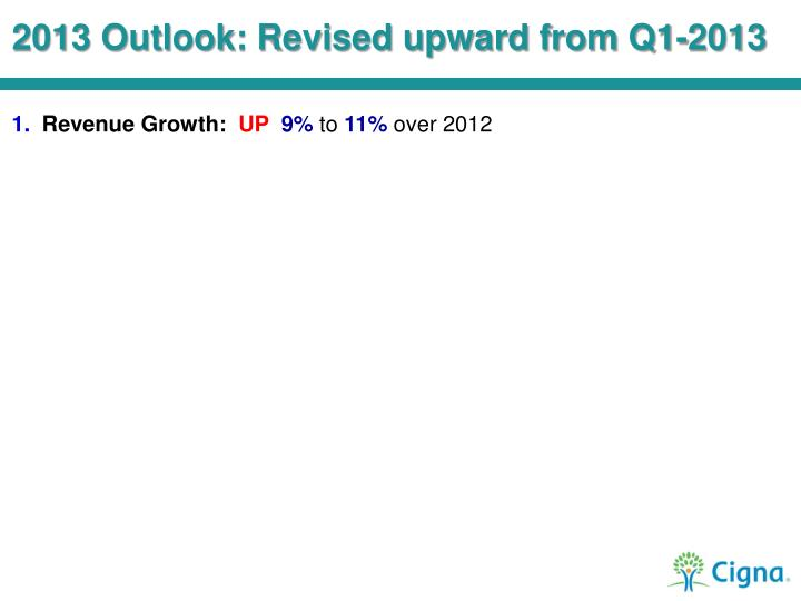 2013 Outlook: Revised upward from Q1-2013