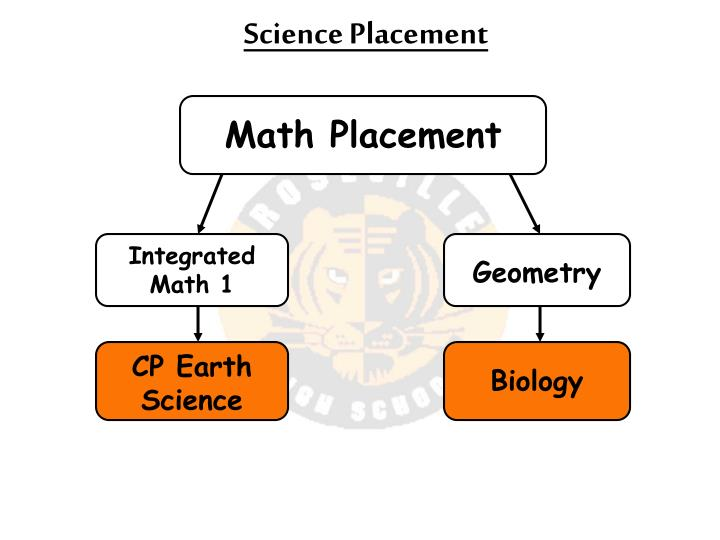 Science Placement