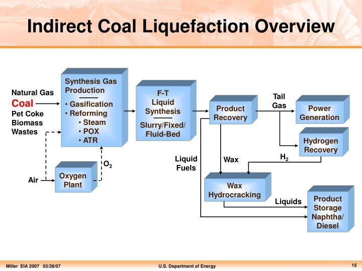 Indirect Coal Liquefaction Overview