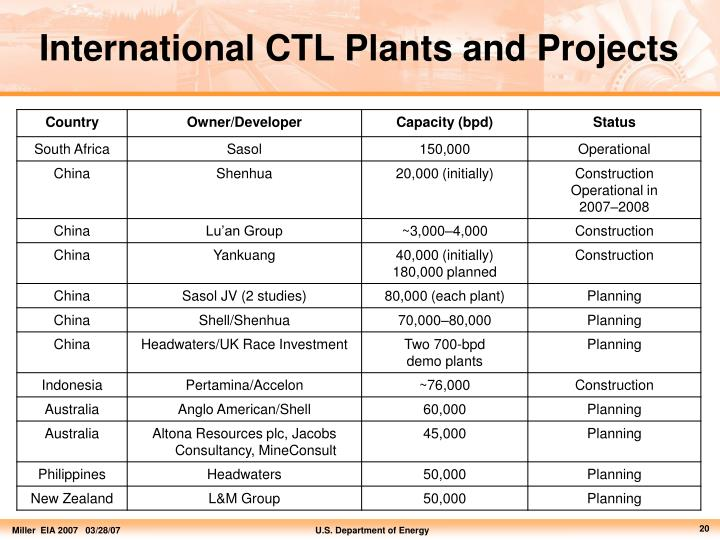 International CTL Plants and Projects