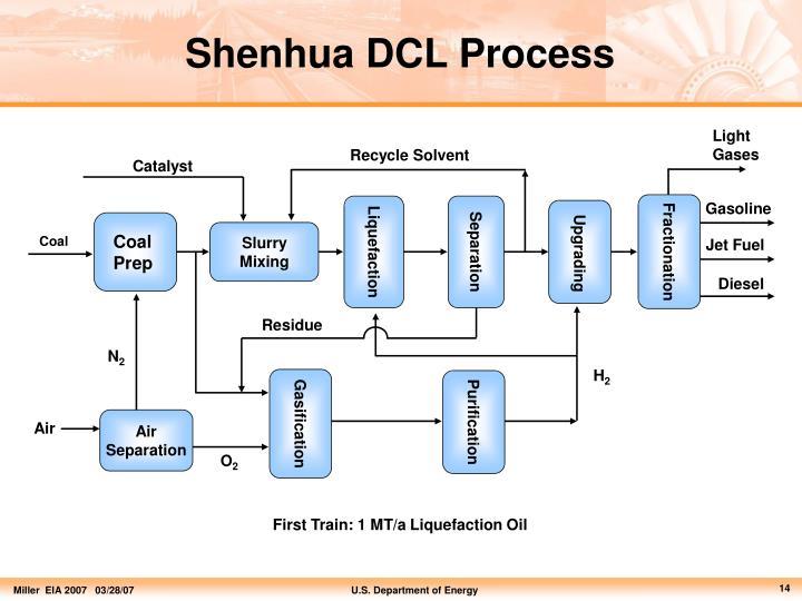 Shenhua DCL Process
