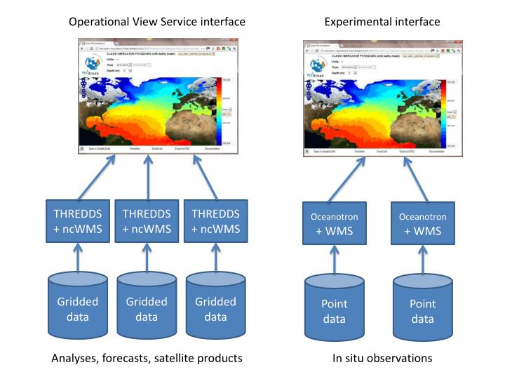 Operational View Service interface