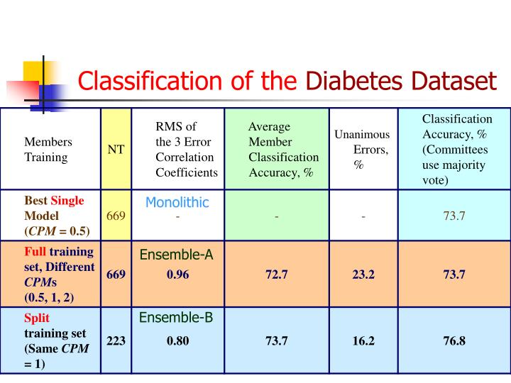 Classification of the