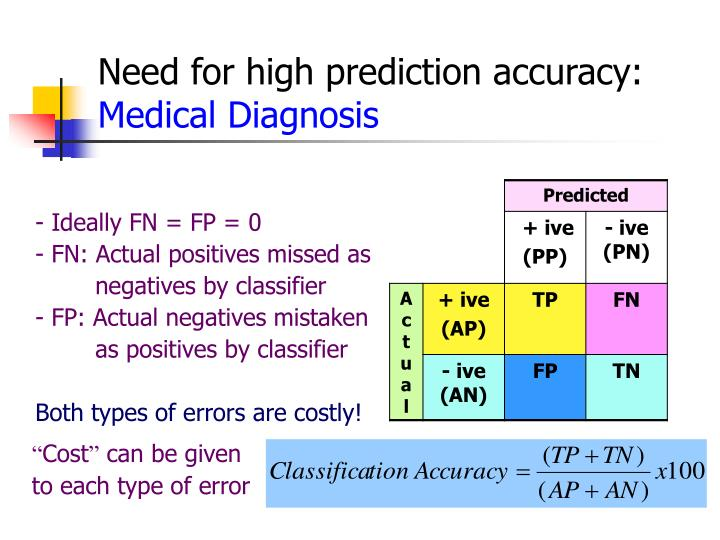 Need for high prediction accuracy: