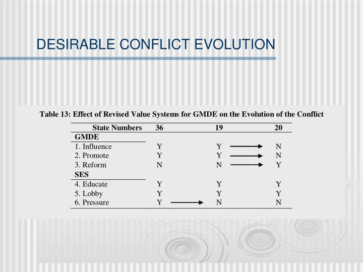 DESIRABLE CONFLICT EVOLUTION