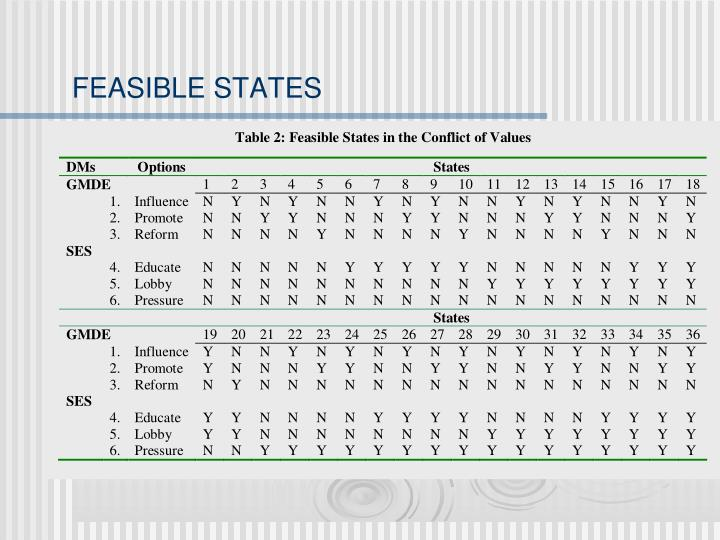 FEASIBLE STATES