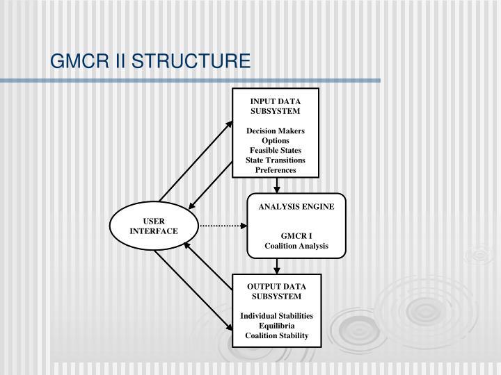 GMCR II STRUCTURE